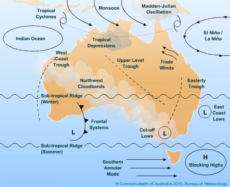 Australia Climate Influences